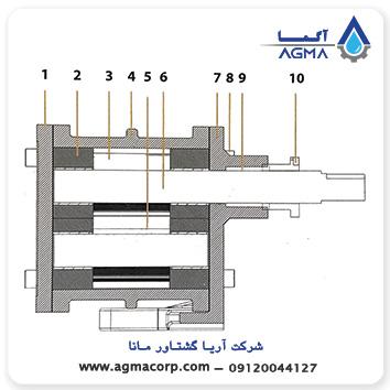 اجزای پمپ دنده ای ایران تولید سری hf