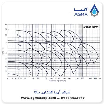 پمپ روغن داغ ایران تولید
