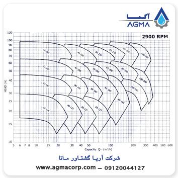 مشصخات فنی پمپ سانتریفیوژ روغن داغ ایران تولید