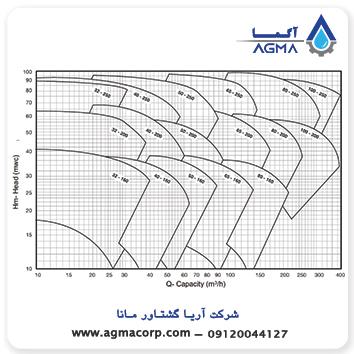مشخصات فنی پمپ روغن داغ Mas Daf