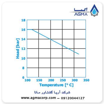 مشخصات فنی پمپ روغن داغ نرم (Norm)