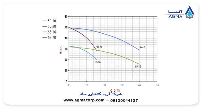 نمودار پمپ های اتاترم نوید موتور