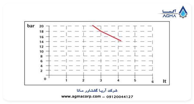 دوزینگ پمپ injecta سری athena atbx 1