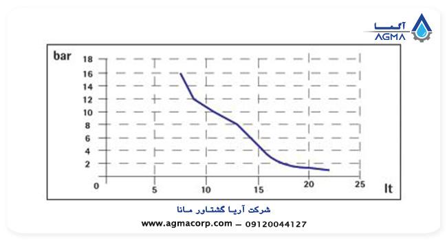 فروش دوزینگ پمپ injecta سری athena atbx 3