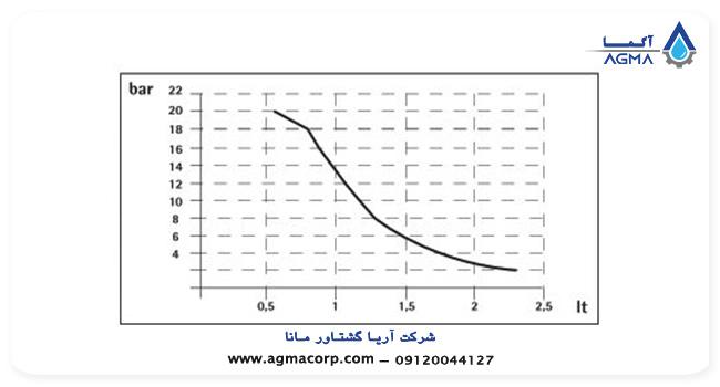 پمپ تزریق اینجکتا سری athena low flow rate