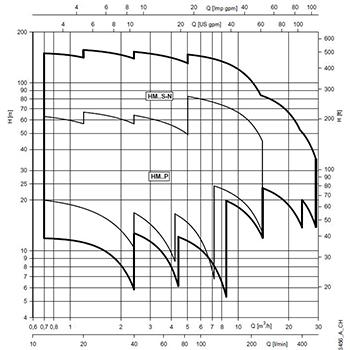 نمودار پمپ افقی طبقاتی لوارا (Lowara)
