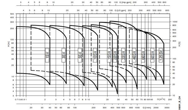 نمودار پمپ عمودی طبقاتی لوارا (Lowara)