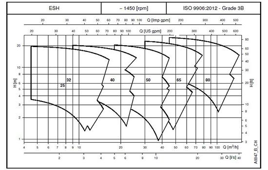 نمودار پمپ سانتریفیوژ استیل Lowara سری e-sh