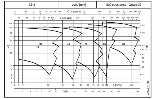 نمودار پمپ استیل لوارا سری e-sh