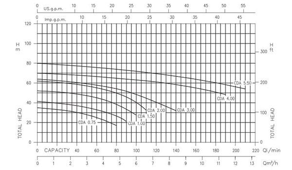 نمودار پمپ بشقابی ابارا CDA