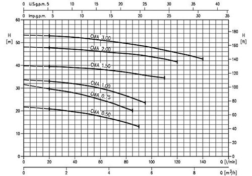 نمودار پمپ بشقابی تک پروانه ابارا سری CMA