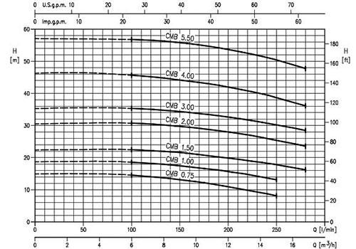 نمودار پمپ ابارا CMB