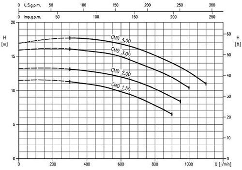 نمودار پمپ ابارا Ebara سری CMD